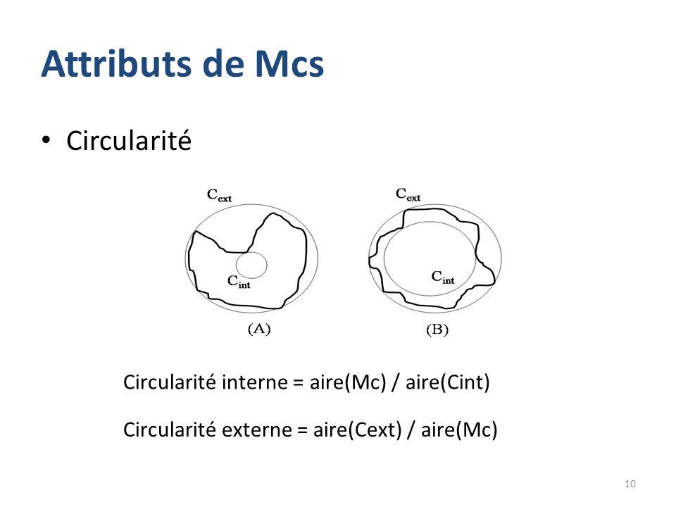 Attributs de Mcs Circularité