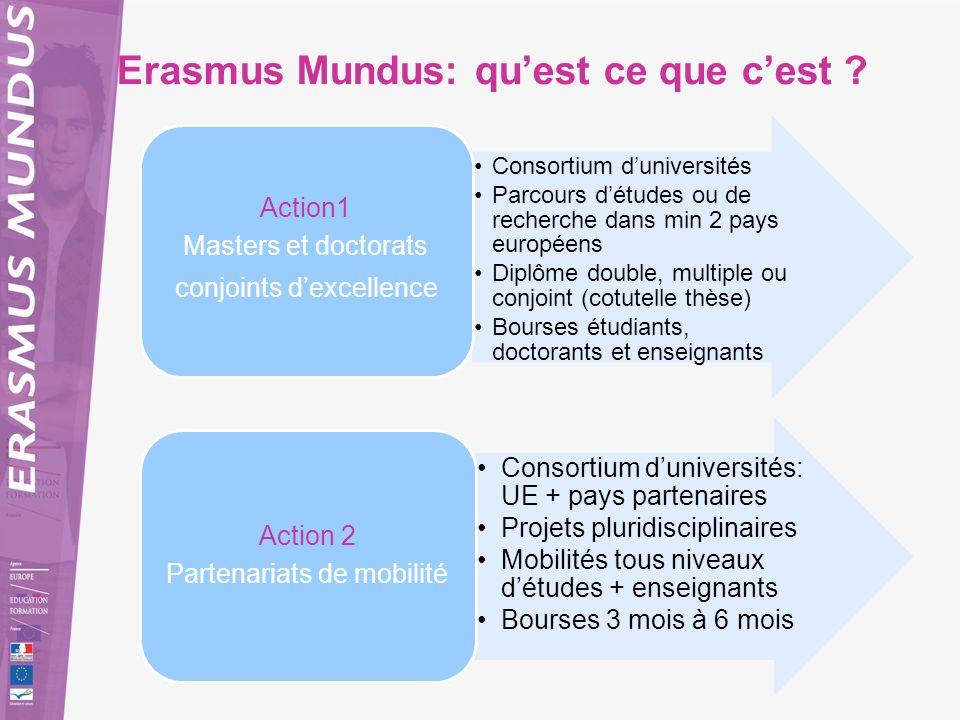 Erasmus Mundus: qu'est ce que c'est