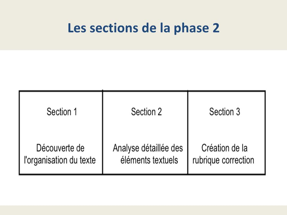 Les sections de la phase 2