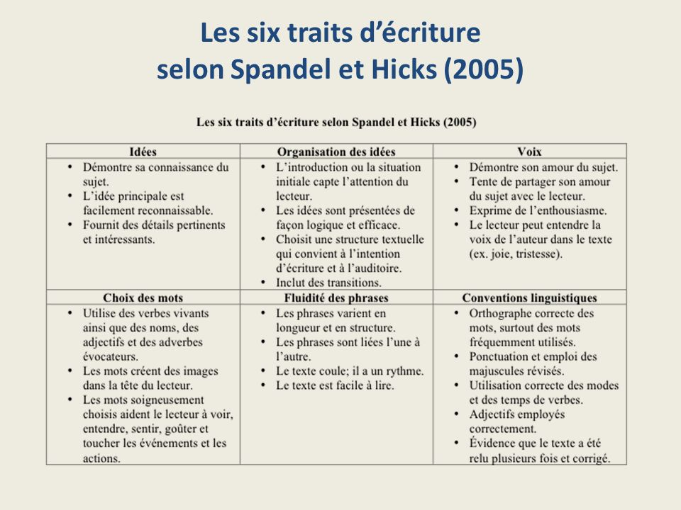 Les six traits d'écriture selon Spandel et Hicks (2005)