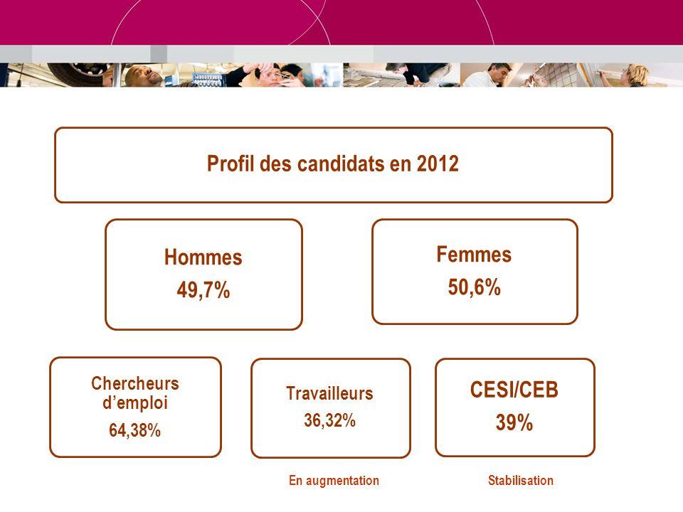 Profil des candidats en 2012