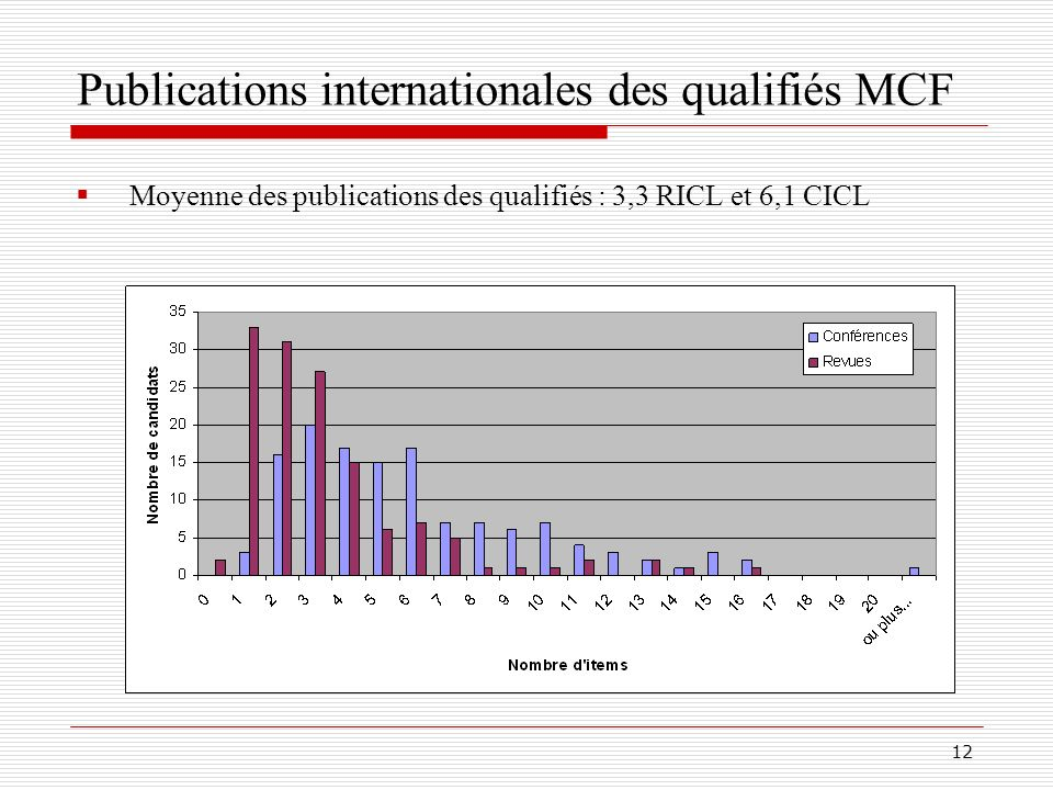 Publications internationales des qualifiés MCF