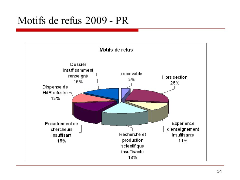 Motifs de refus 2009 - PR