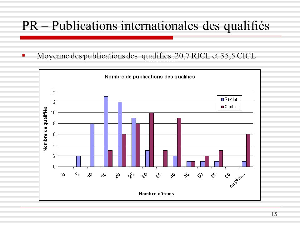 PR – Publications internationales des qualifiés