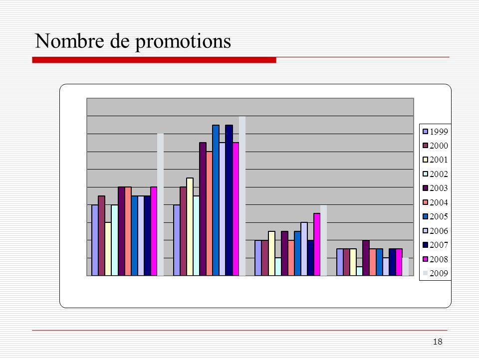 Nombre de promotions