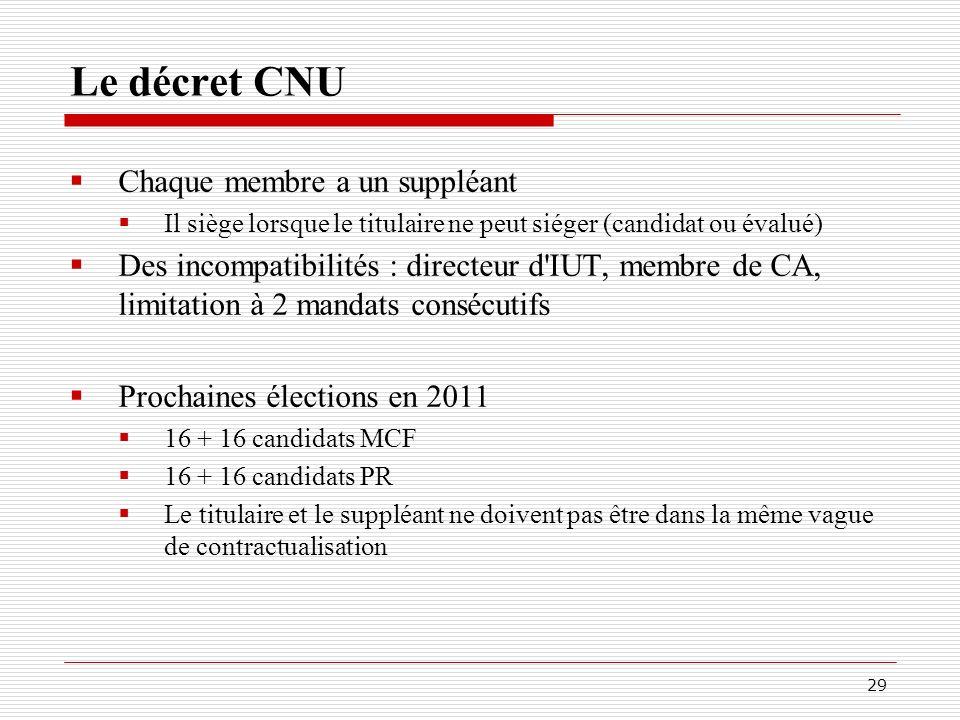 Le décret CNU Chaque membre a un suppléant
