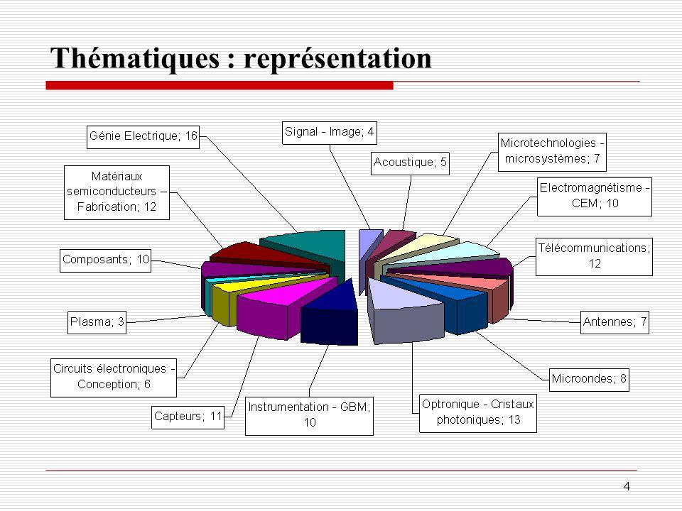 Thématiques : représentation