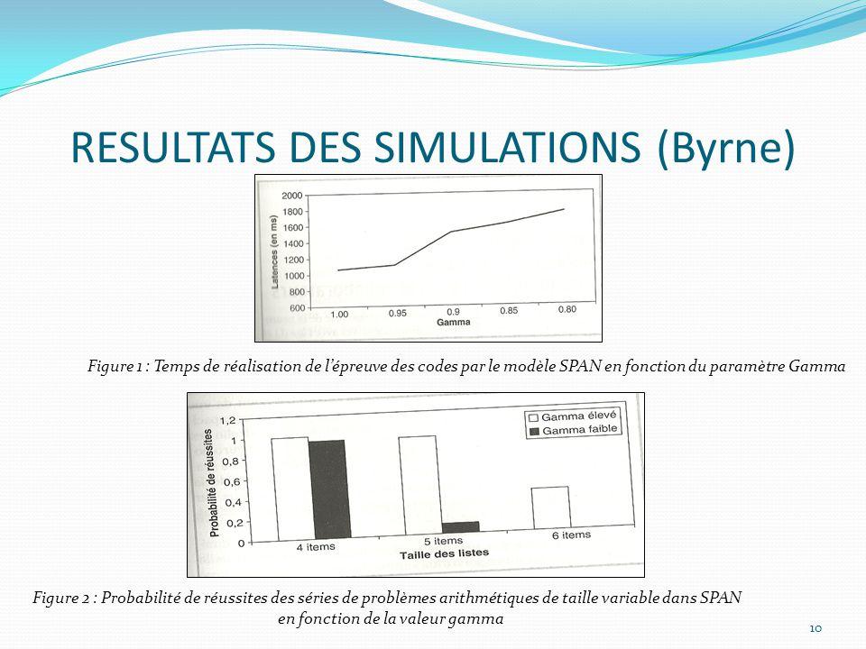 RESULTATS DES SIMULATIONS (Byrne)