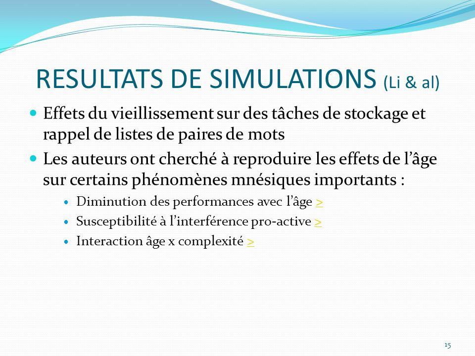RESULTATS DE SIMULATIONS (Li & al)