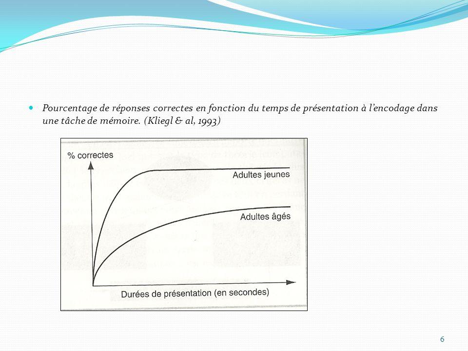 Pourcentage de réponses correctes en fonction du temps de présentation à l'encodage dans une tâche de mémoire.