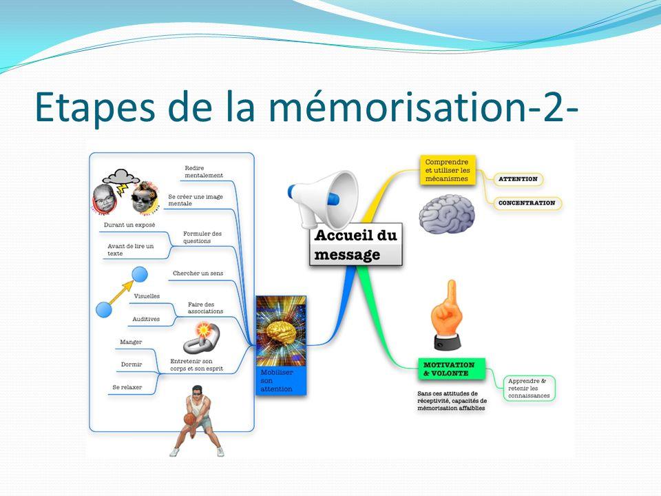 Etapes de la mémorisation-2-
