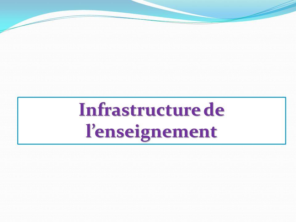 Infrastructure de l'enseignement