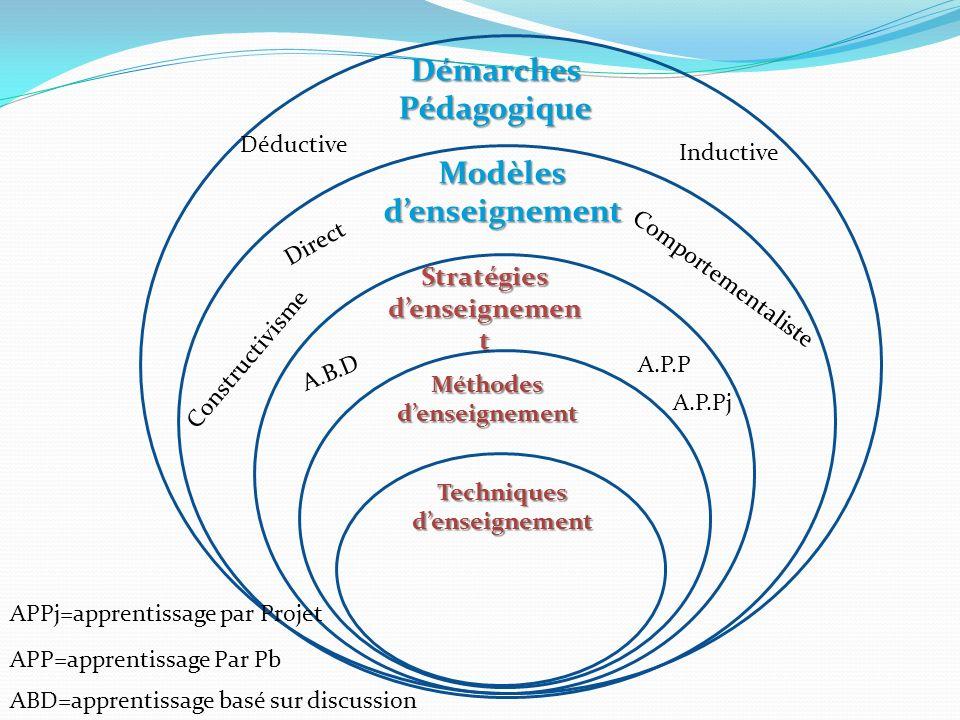 Démarches Pédagogique Modèles d'enseignement