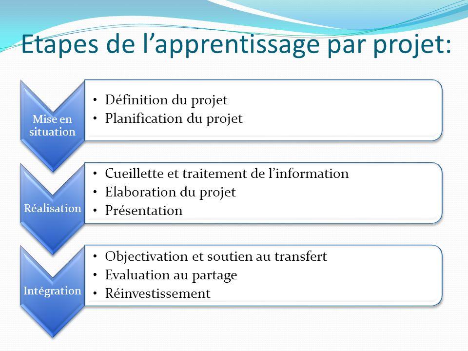 Etapes de l'apprentissage par projet: