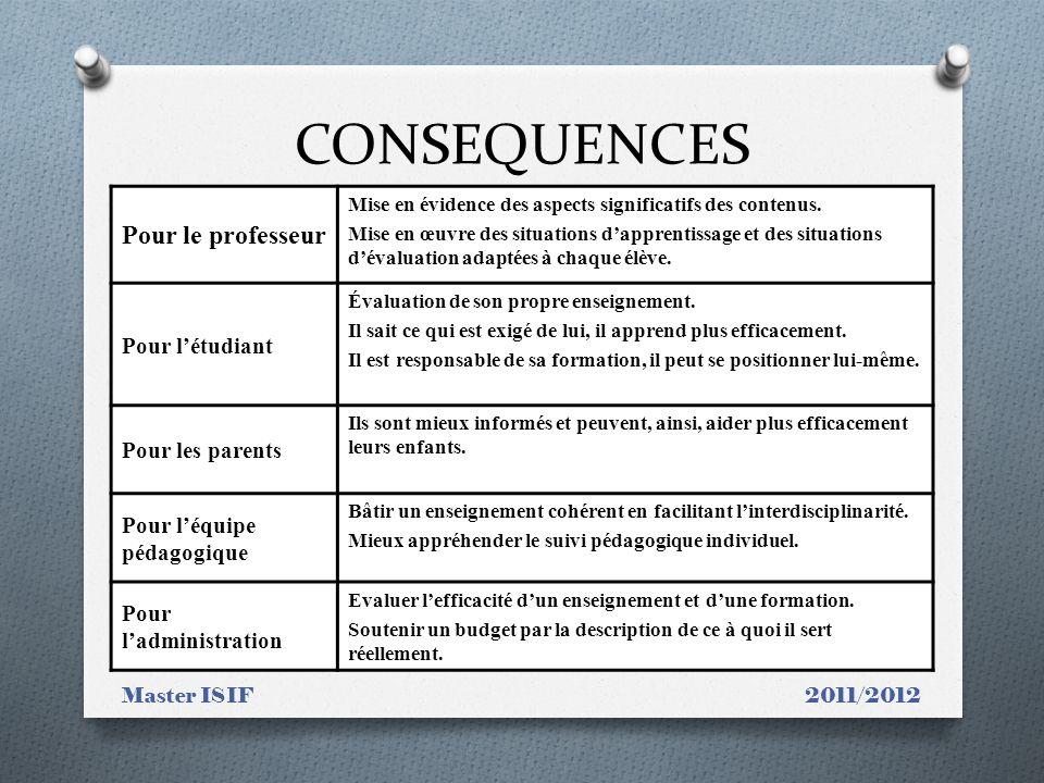 CONSEQUENCES Pour le professeur Pour l'étudiant Pour les parents