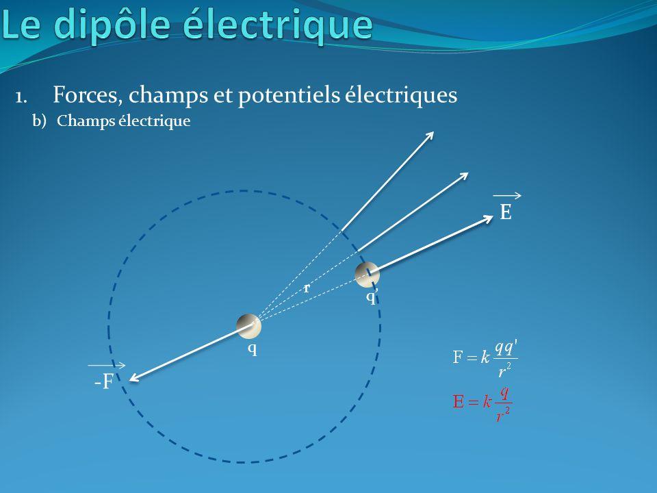 Forces, champs et potentiels électriques