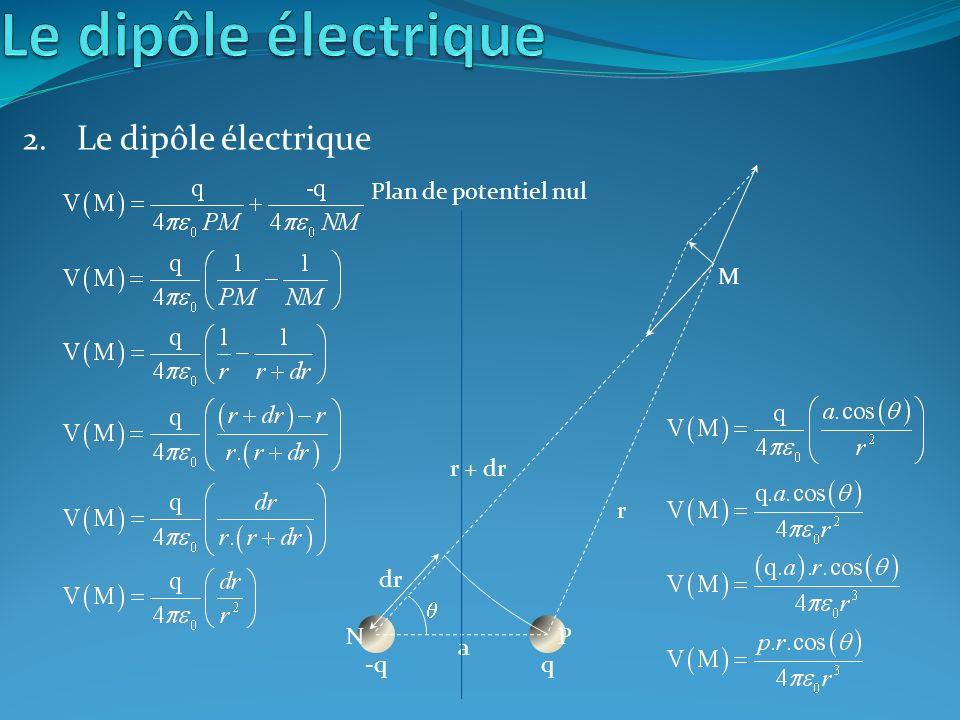 Le dipôle électrique Le dipôle électrique Plan de potentiel nul M