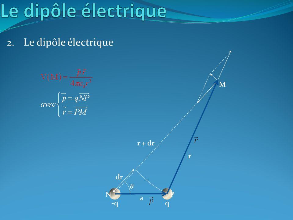 Le dipôle électrique Le dipôle électrique M r + dr r dr  N P a -q q