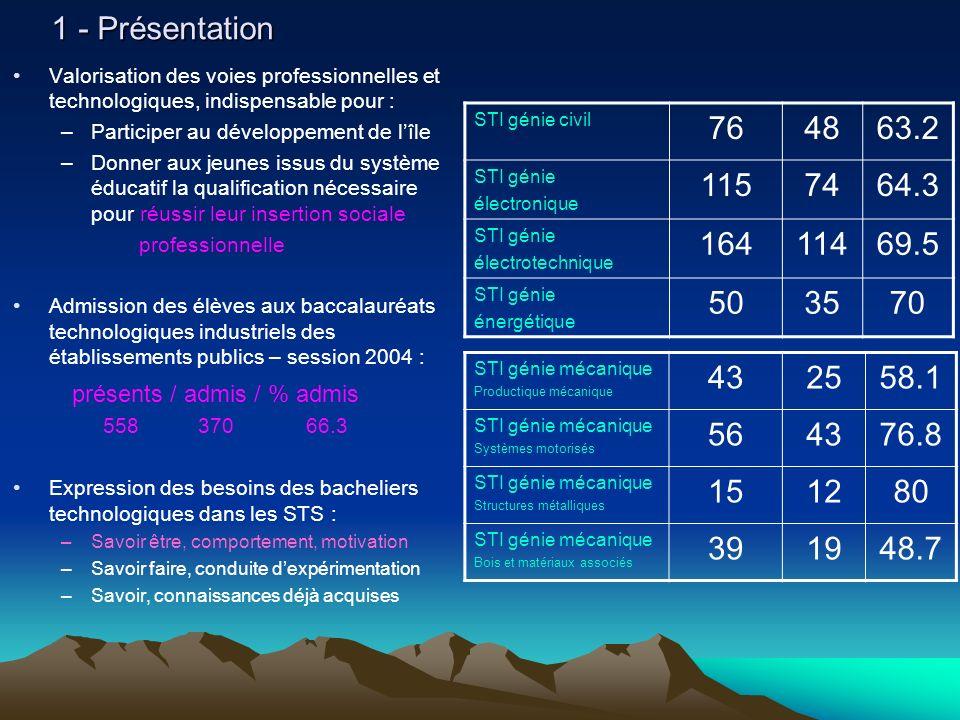 1 - Présentation Valorisation des voies professionnelles et technologiques, indispensable pour : Participer au développement de l'île.