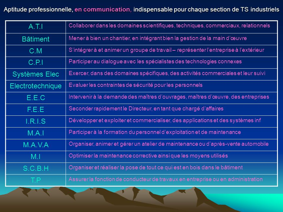 A.T.I Bâtiment C.M C.P.I Systèmes Elec Electrotechnique E.E.C F.E.E