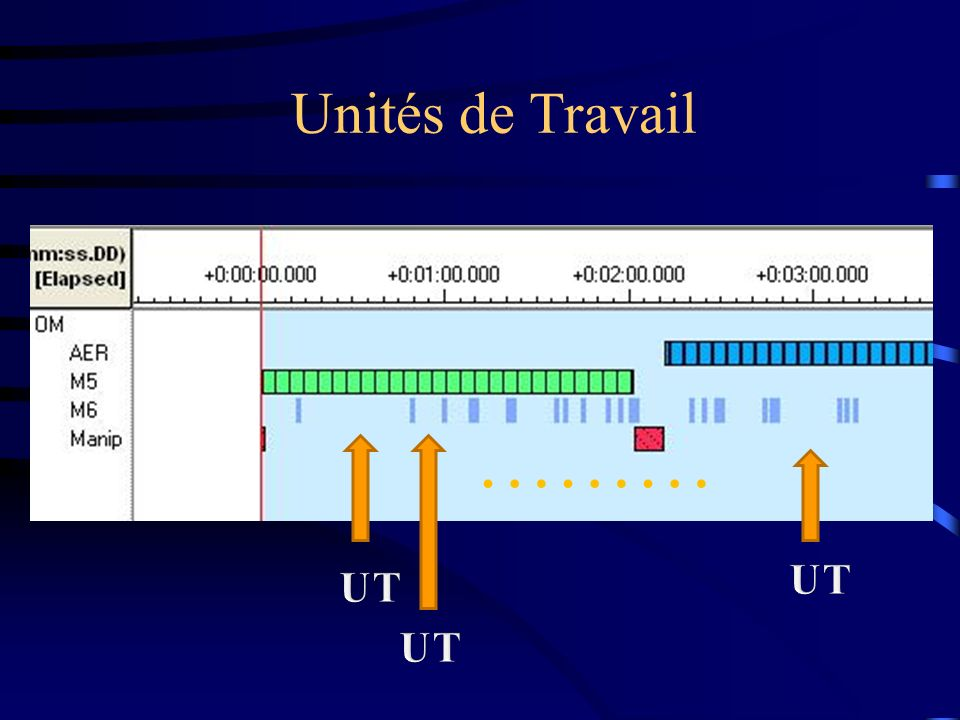 Unités de Travail ……… Tous les moments de travail de la technique sont entrecoupés de moments ou d'instants d'évaluation.