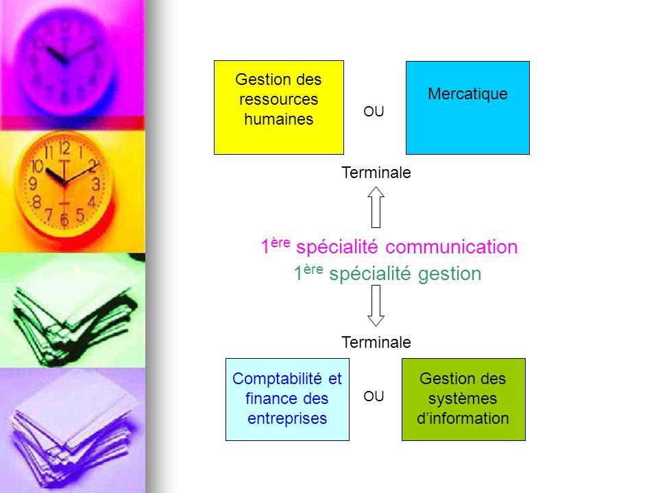 1ère spécialité communication