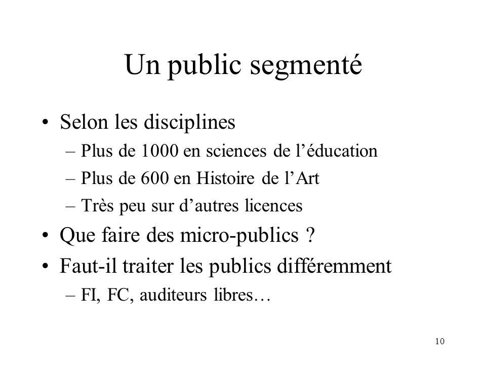Un public segmenté Selon les disciplines Que faire des micro-publics