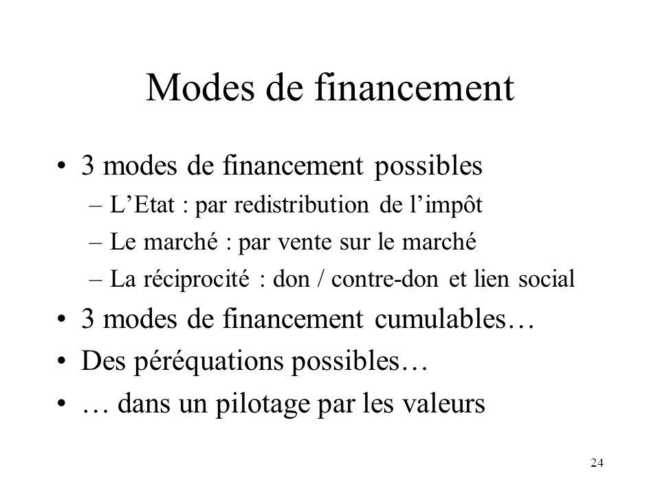 Modes de financement 3 modes de financement possibles