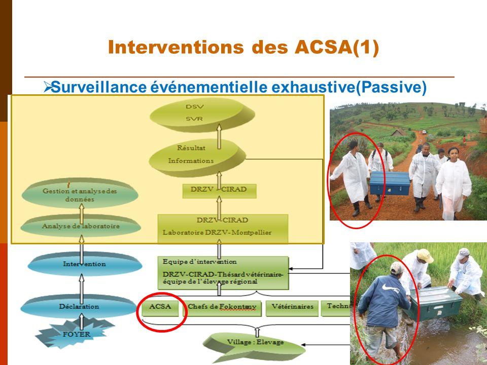 Interventions des ACSA(1)