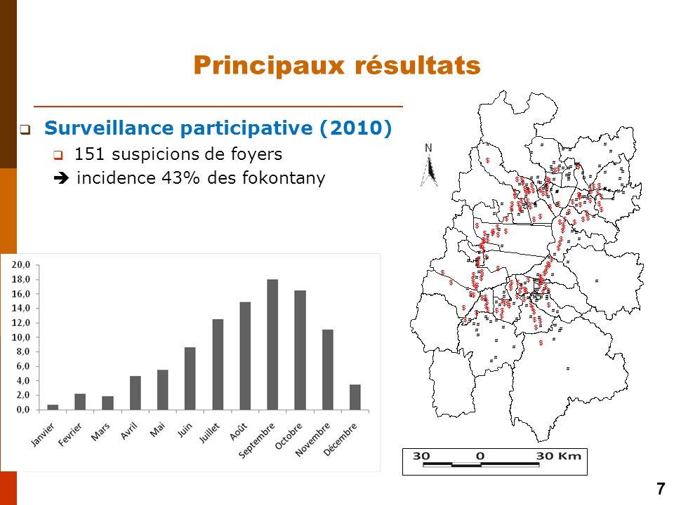 Principaux résultats Surveillance participative (2010)