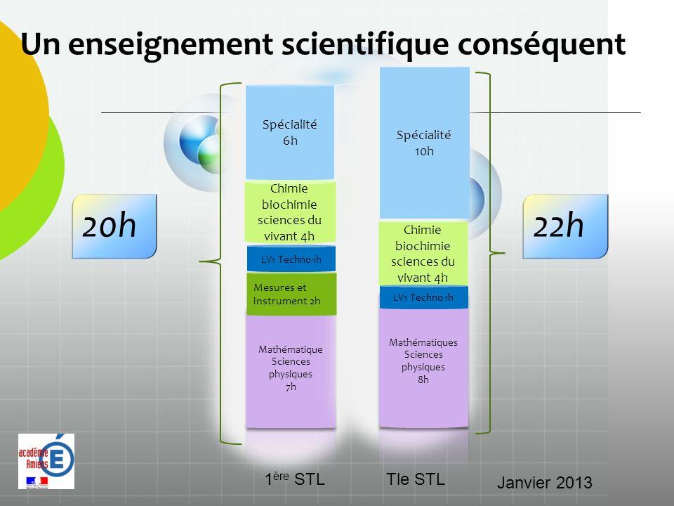 20h 22h Un enseignement scientifique conséquent 1ère STL Tle STL