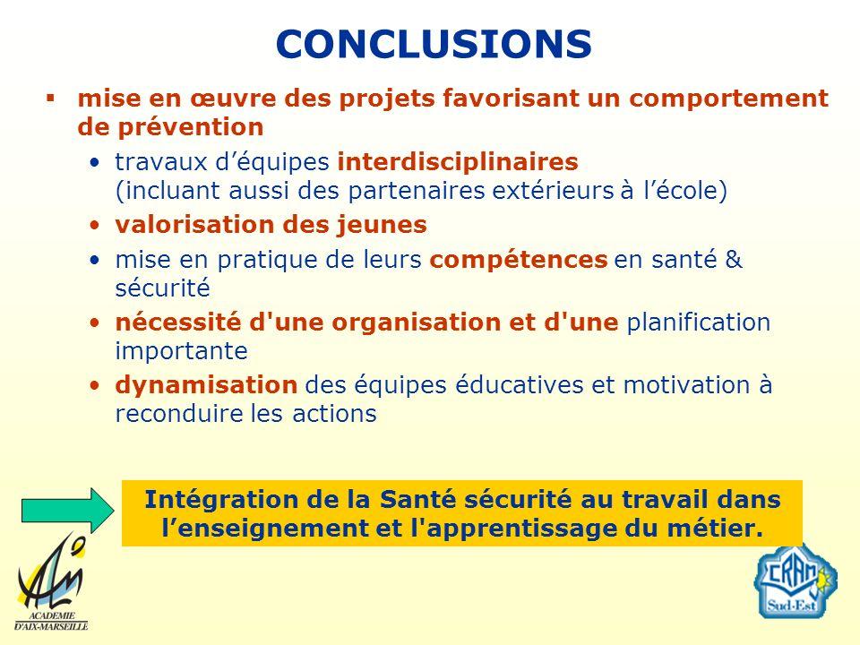 CONCLUSIONS mise en œuvre des projets favorisant un comportement de prévention.