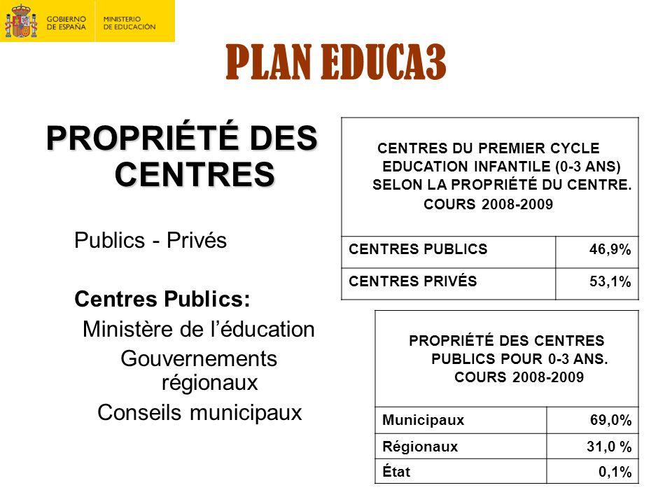 PROPRIÉTÉ DES CENTRES PUBLICS POUR 0-3 ANS. COURS 2008-2009