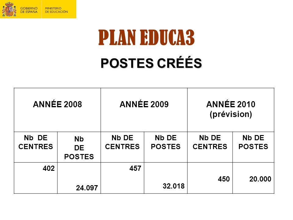 PLAN EDUCA3 POSTES CRÉÉS ANNÉE 2008 ANNÉE 2009 ANNÉE 2010 (prévision)