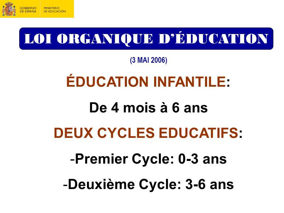 DEUX CYCLES EDUCATIFS: