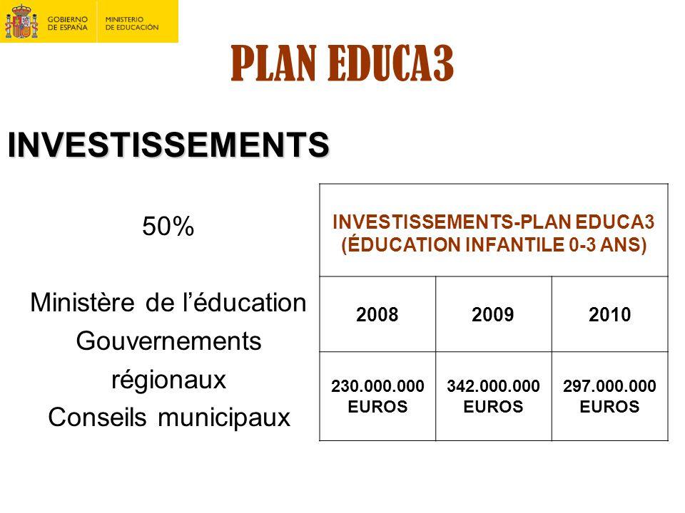 INVESTISSEMENTS-PLAN EDUCA3 (ÉDUCATION INFANTILE 0-3 ANS)