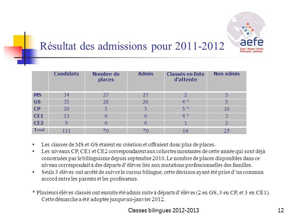 Résultat des admissions pour 2011-2012