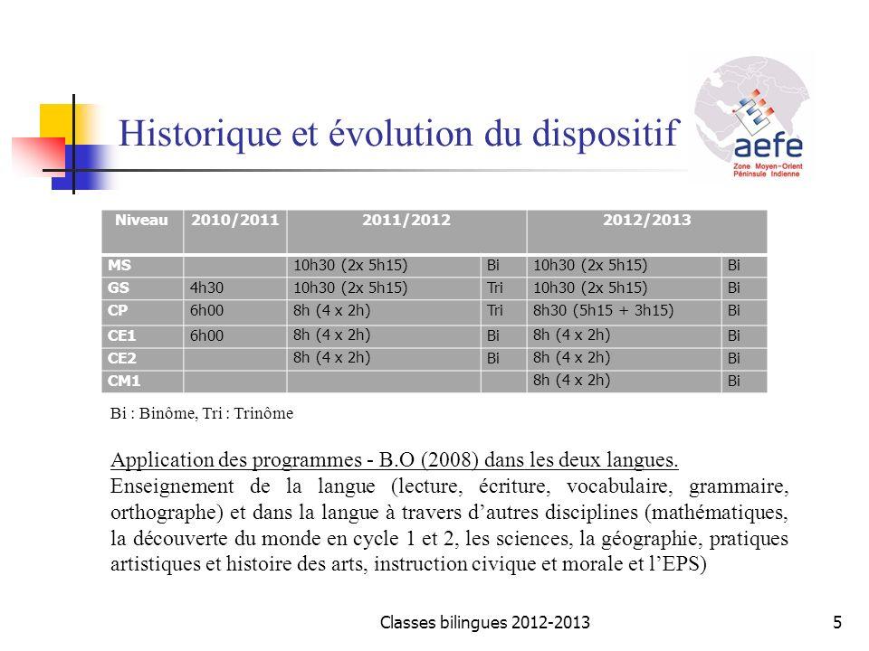 Historique et évolution du dispositif