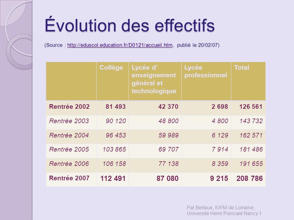 Évolution des effectifs (Source : http://eduscol. education