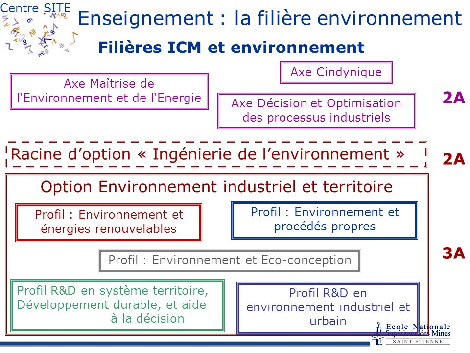 Filières ICM et environnement