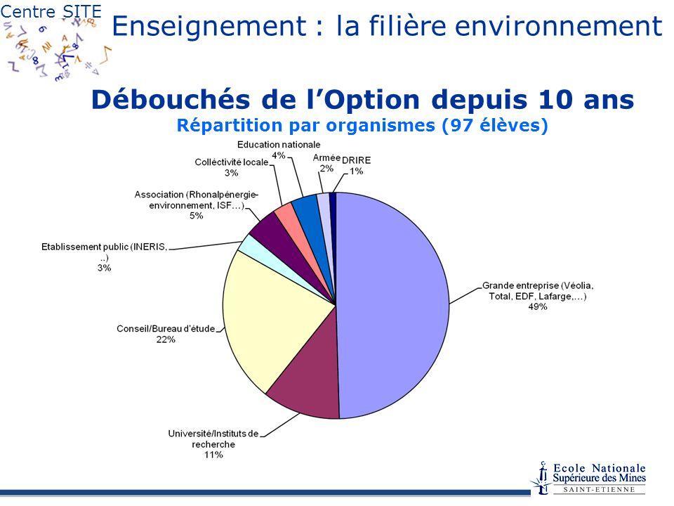 Enseignement : la filière environnement