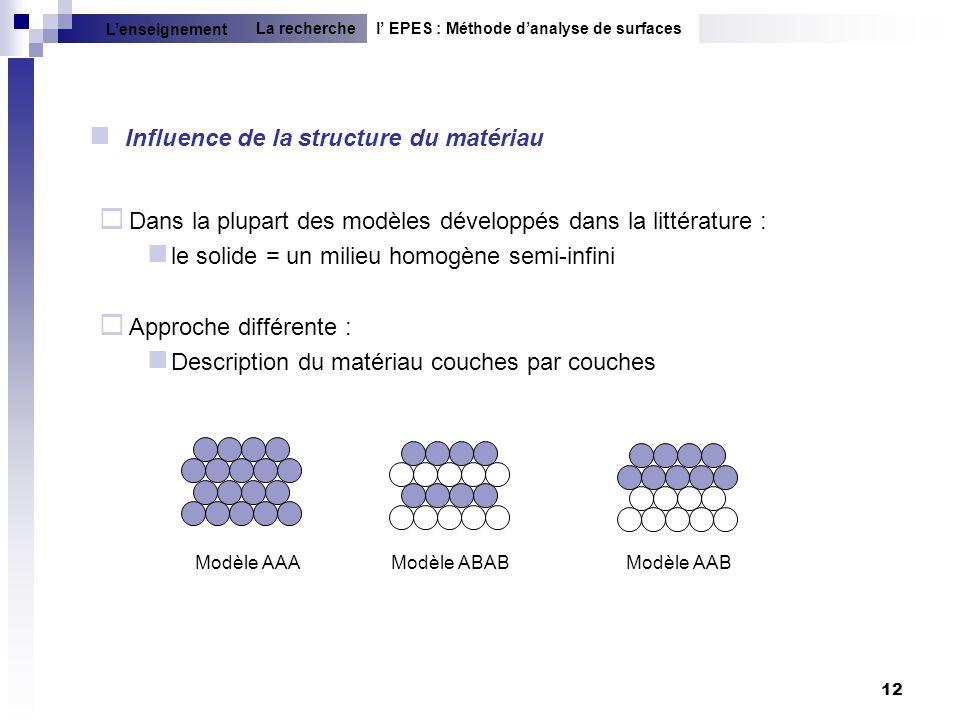 Influence de la structure du matériau