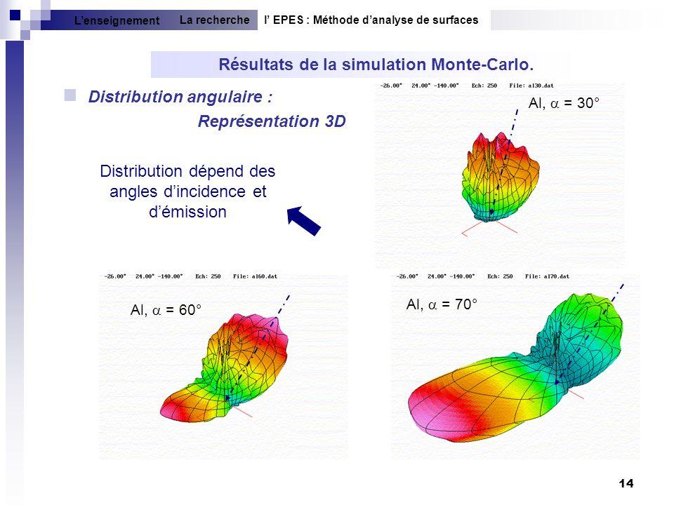 Résultats de la simulation Monte-Carlo.