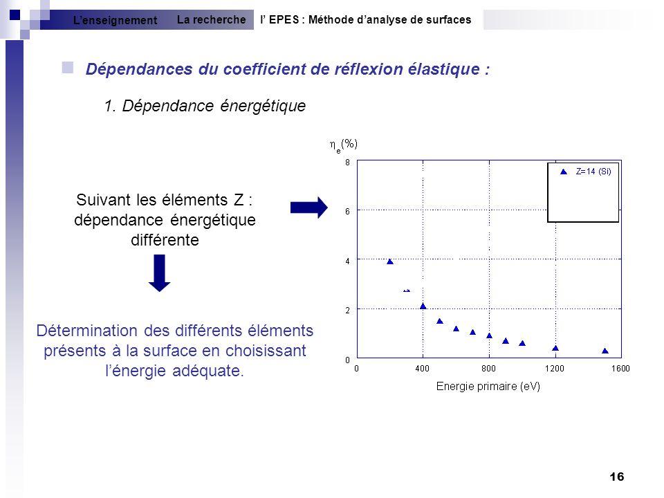 Suivant les éléments Z : dépendance énergétique différente