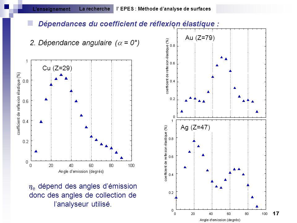 Dépendances du coefficient de réflexion élastique :