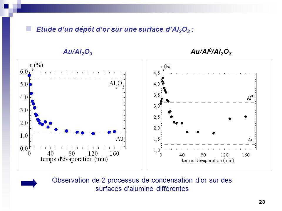 Etude d'un dépôt d'or sur une surface d'Al2O3 :