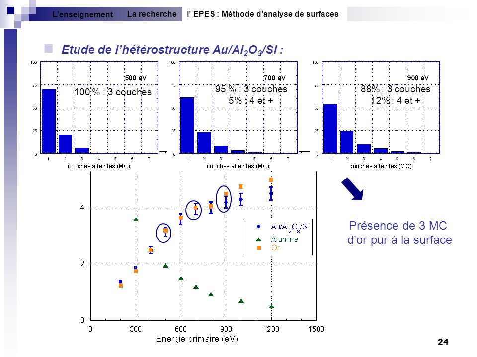 Etude de l'hétérostructure Au/Al2O3/Si :