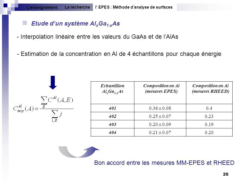 Etude d'un système AlxGa1-xAs
