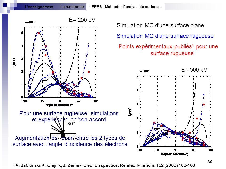 Simulation MC d'une surface plane