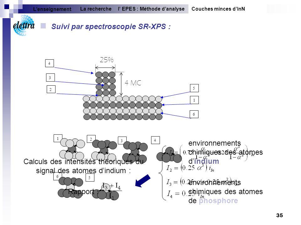Calculs des intensités théoriques du signal des atomes d'indium :